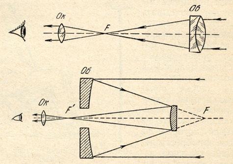 Схемы рефрактора (вверху) и