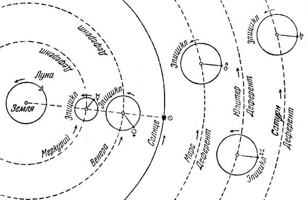 Движения планет вокруг