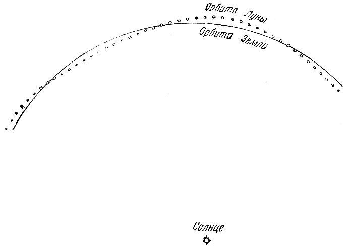 Орбита Луны вокруг Солнца.